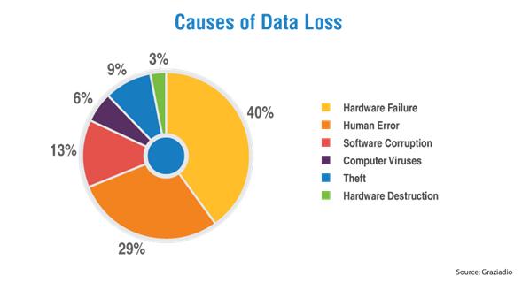 Causas_de_perdida_de_datos ¿Están Seguros sus Datos ONLine?